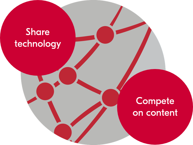 Share technology, compete on content